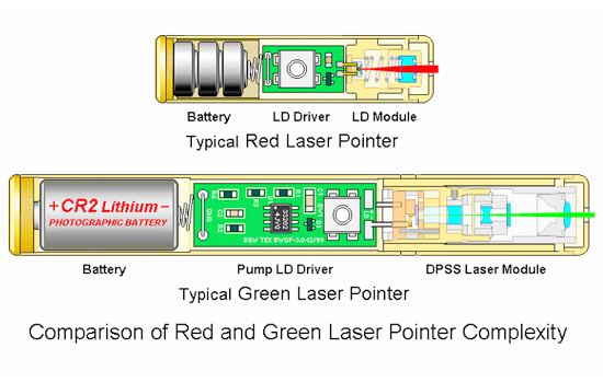laser pointer stucture two